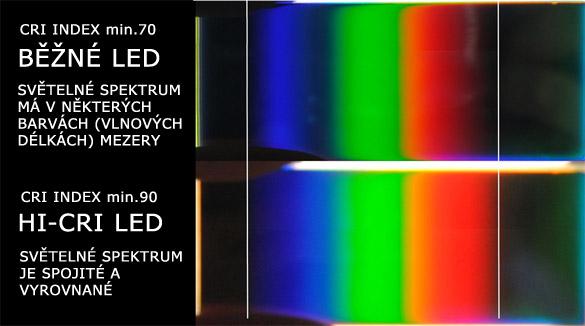 LED čipy s vysokým podáním barev